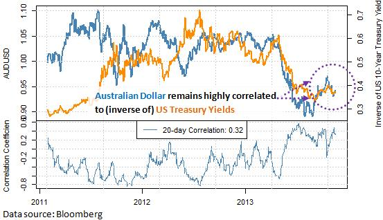 forex_correlations_Australian_Dollar_May_Falter_for_3_Reasons_body_Picture_6.png, Australian Dollar Might Continue Lower versus USD for 3 Key Reasons