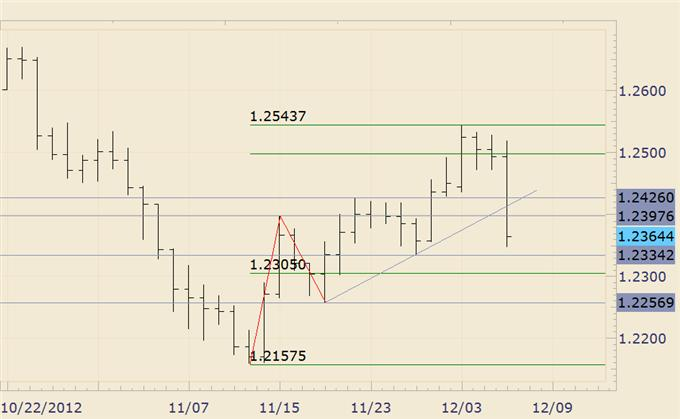 FOREX_Analysis_How_to_Trade_EURJPY_on_NFP_body_euraud.png, FOREX Analysis: How to Trade EUR/JPY on NFP
