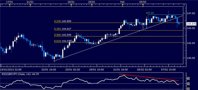 Forex_GBPJPY_Technical_Analysis_02.08.2013_body_Picture_1.png, GBP/JPY Technical Analysis 02.08.2013