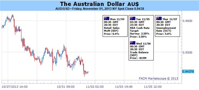 Australian_Dollar_Sensitive_to_RBA_Decision_and_Risk_Trend_body_Picture_1.png, Australian Dollar Sensitive to RBA Decision and Risk Trend