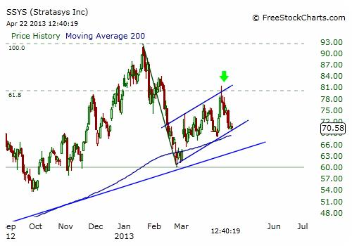 SSYS Stock Chart - Daily