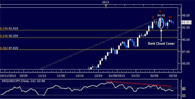 Forex_USDJPY_Technical_Analysis_02.20.2013_body_Picture_5.png, USD/JPY Technical Analysis 02.20.2013