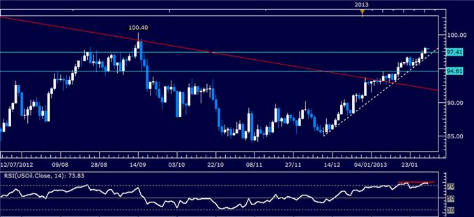 Forex_Analysis_US_Dollar_Selling_Pauses_as_SP_500_Warns_of_Weakness_body_Picture_1.png, Forex Analysis: US Dollar Reverses Lower as S&P 500 Tops 1500 Mark