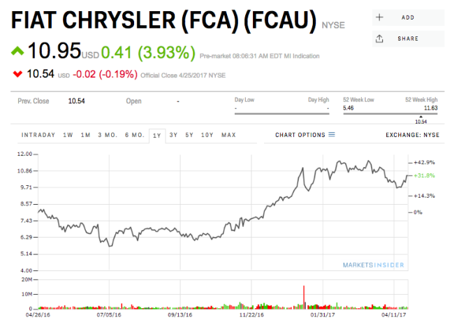Fiat Chrysler first quarter beats expectations, shares rise 3 percent