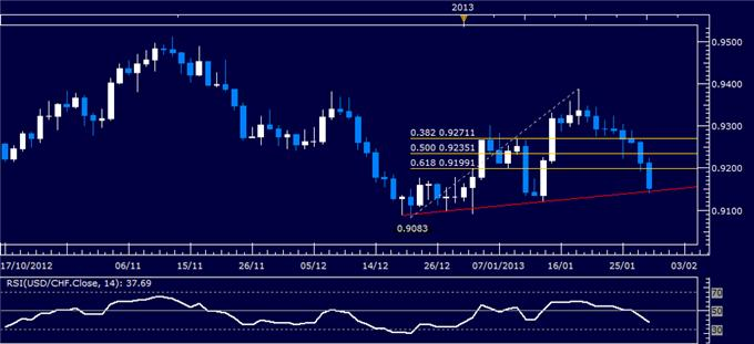 Forex_Analysis_USDCHF_Classic_Technical_Report_01.30.2013_body_Picture_1.png, Forex Analysis: USD/CHF Classic Technical Report 01.30.2013