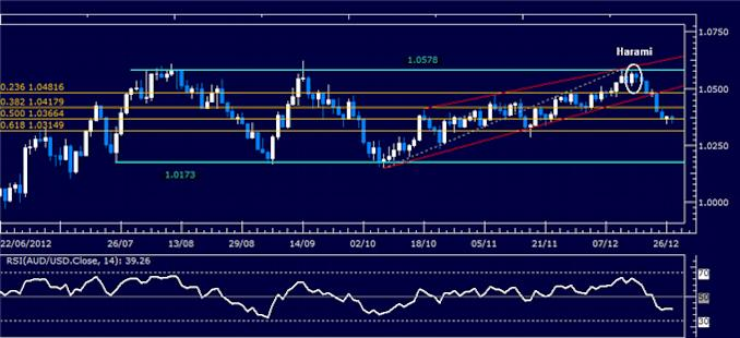 Forex_Analysis_AUDUSD_Classic_Technical_Report_12.24.2012_body_Picture_1.png, Forex Analysis: AUD/USD Classic Technical Report 12.24.2012