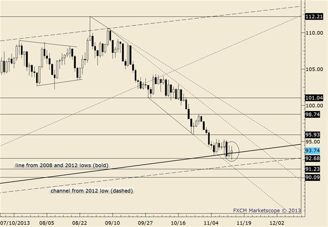 eliottWaves_oil_body_crude.png, Crude Retreats…This Time Before Reaching Trendline