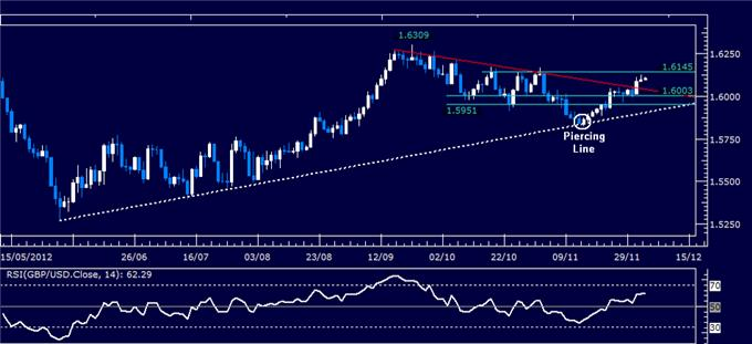 Forex_Analysis_GBPUSD_Classic_Technical_Report_12.05.2012_body_Picture_1.png, Forex Analysis: GBP/USD Classic Technical Report 12.05.2012