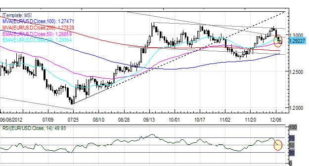 Forex_Euro_Cant_Catch_a_Break_as_Monti_Exit_Signals_Italian_Elections_fx_news_technical_analysis_body_Picture_6.png, Forex: European Equities Optimistic but European Currencies Lag