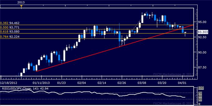 Forex_USDJPY_Technical_Analysis_04.02.2013_body_Picture_5.png, USD/JPY Technical Analysis 04.02.2013