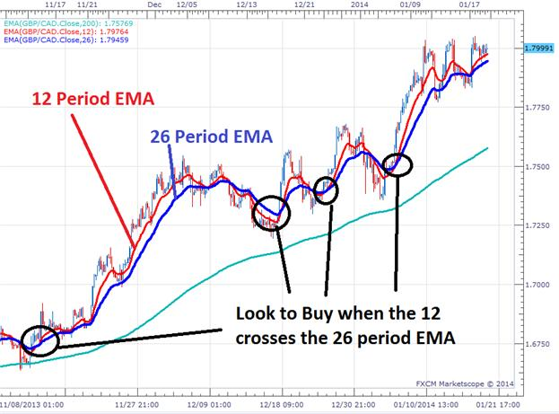 The_3_Step_EMA_Strategy_For__Forex_Trends_body_Picture_2.png, The 3 Step EMA Strategy for Forex Trends