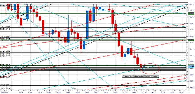 PT_USDCAD_body_Picture_1.png, Price & Time: USD/CAD on Important Support