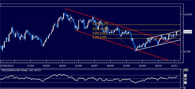 Forex_Analysis_US_Dollar_Classic_Technical_Report_11.15.2012_body_Picture_5.png, Forex Analysis: US Dollar Classic Technical Report 11.15.2012