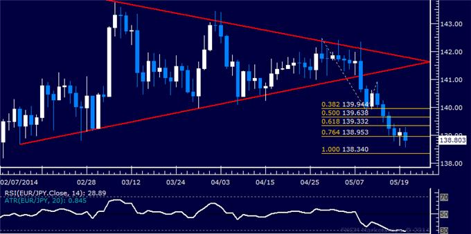 EUR/JPY Technical Analysis – Sellers Set to Overcome 139.00