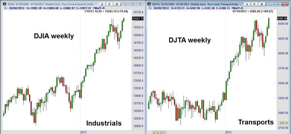 Dow Theory Market Outlook Chart