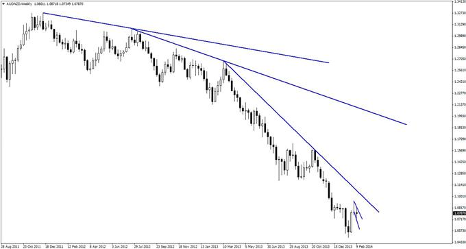 A_Nimble_Trend_Trade_in_AUDNZD_body_GuestCommentary_KayeLee_February14A_1.png, A Nimble Trend Trade in AUD/NZD