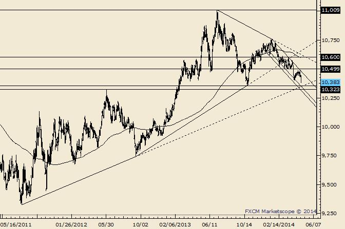 USDOLLAR Huge Test Comes at 10323/55