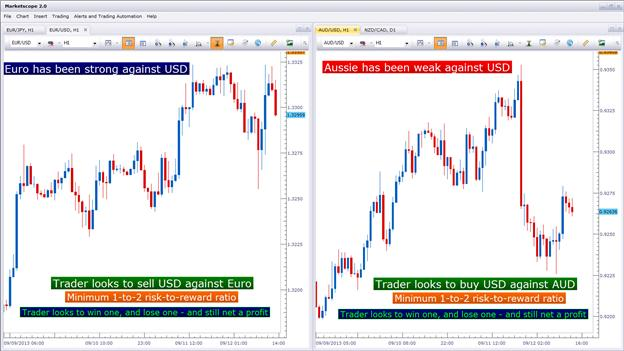 The_US_Dollar_Hedge_body_Picture_2.png, Forex Strategy: The US Dollar Hedge