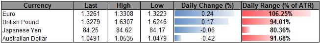 Forex_USD_Looks_Higher_Ahead_Of_Holiday_Trade-_JPY_Rebound_In_Focus_body_ScreenShot132.png, Forex: USD Looks Higher Ahead Of Holiday Trade- JPY Rebound In Focus