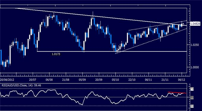 Forex_Analysis_AUDUSD_Classic_Technical_Report_12.07.2012_body_Picture_1.png, Forex Analysis: AUD/USD Classic Technical Report 12.07.2012
