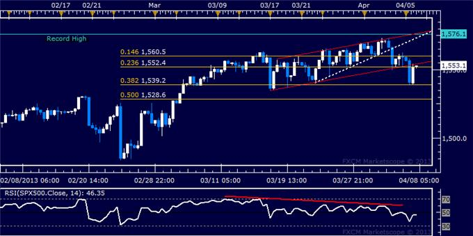 Forex_US_Dollar_Extends_Gains_as_SP_500_Probes_Downward_body_Picture_6.png, US Dollar Extends Gains as S&P 500 Probes Downward