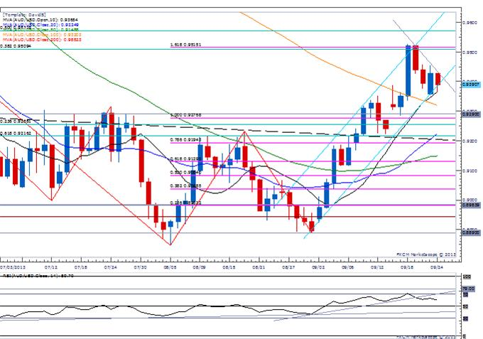 Forex_USD_Propped_Up_By_Fed_Taper_Talk-_AUD_Downside_Break_Imminent_body_Picture_1.png, USD Propped Up By Fed Taper Talk- AUD Downside Break Imminent