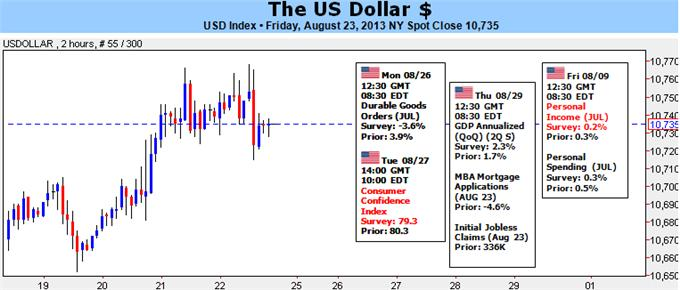 Dollar_Rebound_at_Risk_if_Taper_Doesnt_Inspire_Risk_Aversion_body_Picture_5.png, Dollar Rebound at Risk if Taper Doesn't Inspire Risk Aversion