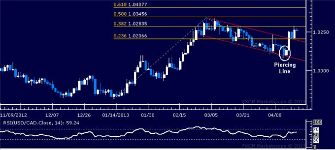 Forex_USDCAD_Technical_Analysis_04.18.2013_body_Picture_5.png, USD/CAD Technical Analysis 04.18.2013