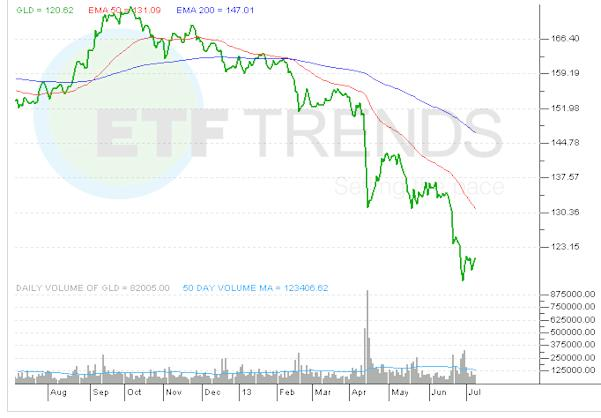 gold-etf-gld