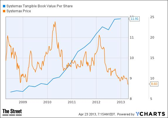 SYX Tangible Book Value Per Share Chart