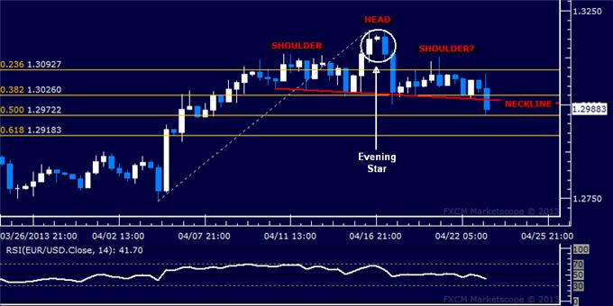 Forex_EURUSD_Technical_Analysis_04.23.2013_body_Picture_5.png, EUR/USD Technical Analysis 04.23.2013