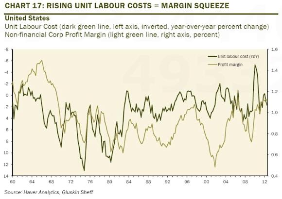 labor cost margin expansion