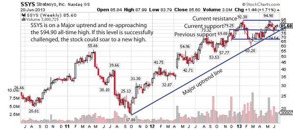 SSYS Stock Chart