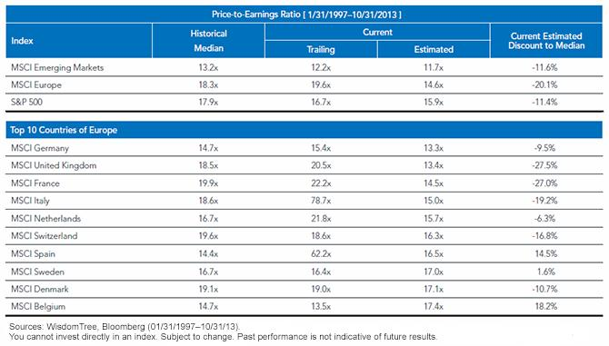 Regional and Country Price-to-Earnings Ratios