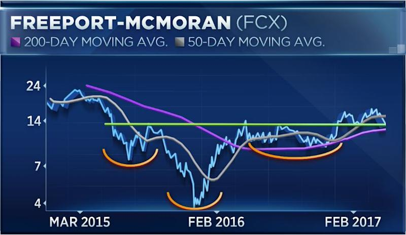 Stock's Earning Overview: Freeport-McMoRan Inc. (NYSE:FCX)