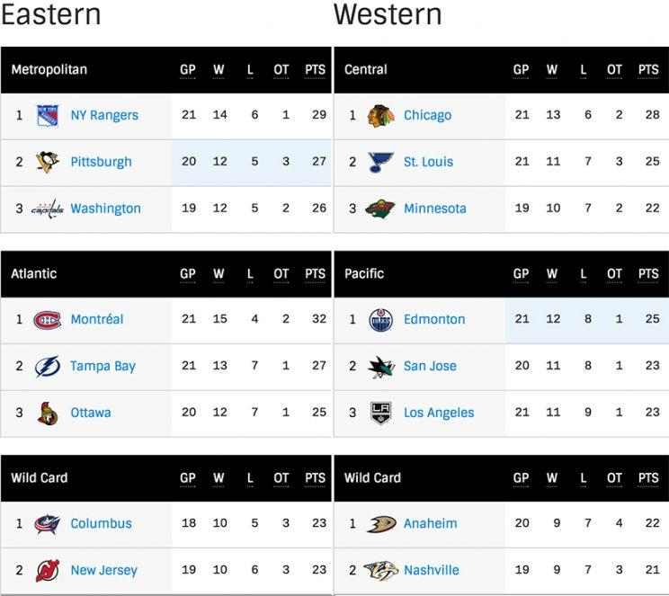 Is the 2016-17 NHL playoff picture already set?