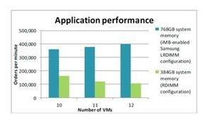 Latest Virtualization Benchmark Demonstrates Inphi-Enabled LRDIMMs Boost Performance Up to 275% in Real-World eCommerce Applications