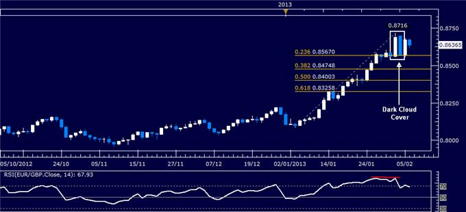 Forex_EURGBP_Technical_Analysis_02.06.2013_body_Picture_1.png, EUR/GBP Technical Analysis 02.06.2013