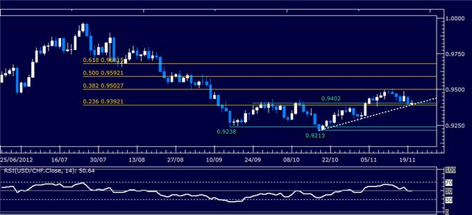 Forex_Analysis_USDCHF_Classic_Technical_Report_11.20.2012_body_Picture_1.png, Forex Analysis: USD/CHF Classic Technical Report 11.20.2012
