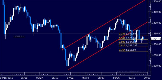 Forex_US_Dollar_Treading_Water_SPX_500_Setup_Hints_at_Bounce_Ahead_body_Picture_7.png, US Dollar Treading Water, SPX 500 Setup Hints at Bounce Ahead
