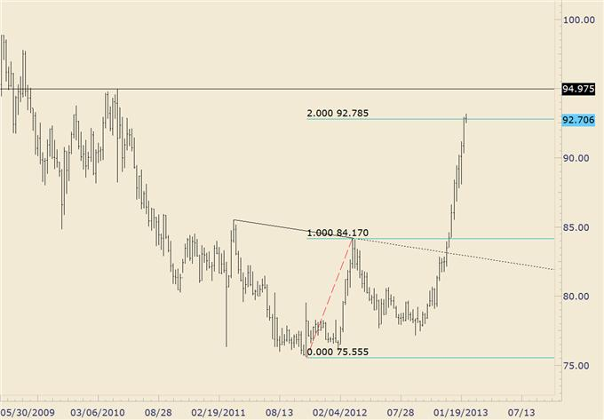 FOREX_Trading_USDJPY_Reaches_Target_as_Euro_Crosses_Near_Support_body_usdjpy.png, FOREX Trading: USD/JPY Reaches Target as Euro Crosses Near Support