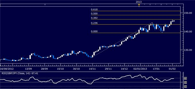 Forex_GBPJPY_Technical_Analysis_02.04.2013_body_Picture_1.png, GBP/JPY Technical Analysis 02.04.2013