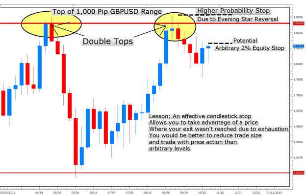 What is shooting star in forex