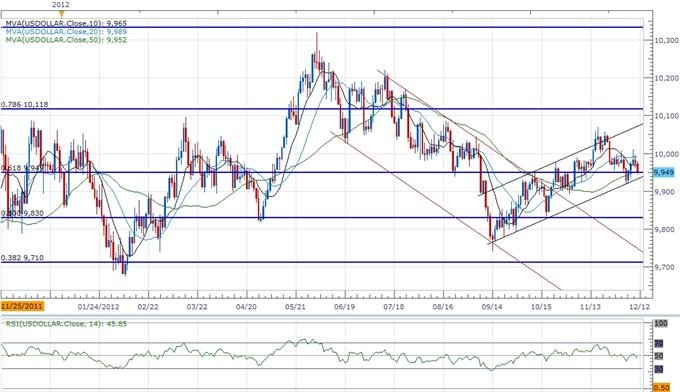 Forex_USD_Outlook_Hinges_On_FOMC-_AUD_Weighed_By_Rate_Expectations_body_ScreenShot098.png, Forex: USD Outlook Hinges On FOMC- AUD Weighed By Rate Expectations