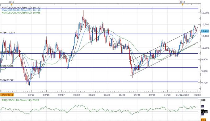 Forex_USD_to_Face_Muted_Correction_Short-Term_Outlook_Hinges_on_NFP_body_ScreenShot214.png, USD to Face Muted Correction, Short-Term Outlook Hinges on NFP