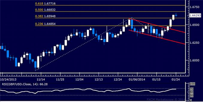 dailyclassics_gbp-usd_body_Picture_5.png, Forex: GBP/USD Technical Analysis – Bulls Aim Above 1.60