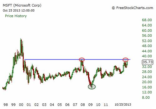 MSFT Stock Chart - Monthly