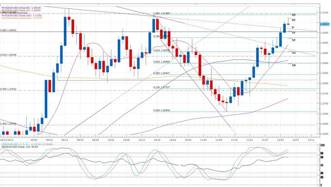 Euro_Fails_to_Hold_1.31_As_Spanish_Bond_Auction_Misses_Target_body_eurusd_daily_chart.png, Forex News: Euro Fails to Hold 1.31 As Spanish Bond Auction Misses Target