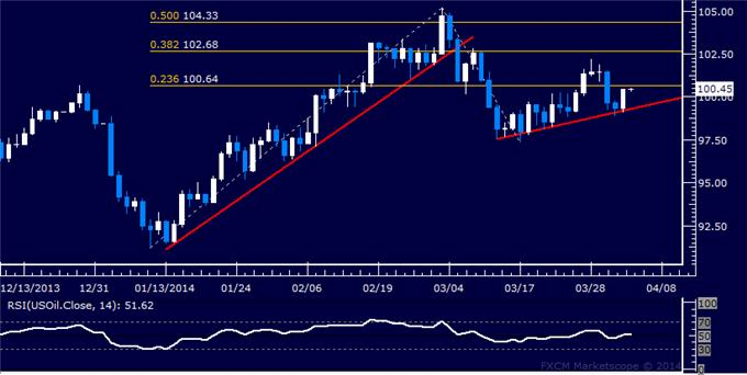 Gold-Chart-Setup-Hints-at-Bounce-Ahead-US-Dollar-Drifting-to-Range-Top_body_Picture_8.png, Gold Chart Setup Hints at Bounce Ahead, US Dollar Drifting to Range Top