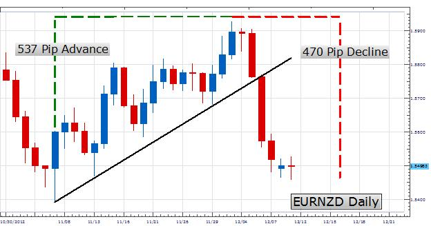 Learn_Forex_Trading_Ranges_With_The_Trend_body_Picture_2.png, Learn Forex: Trading Ranges With The Trend